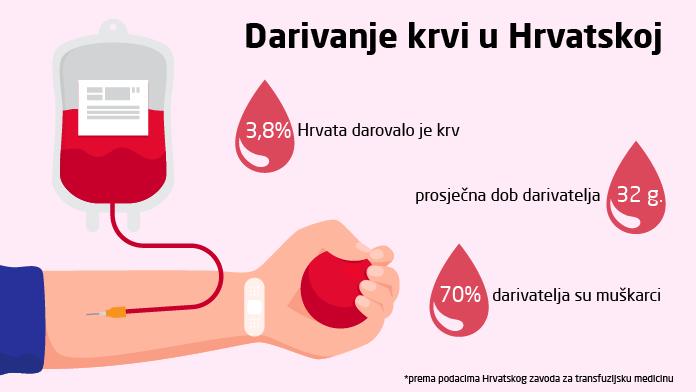 darivanje krvi u brojkama