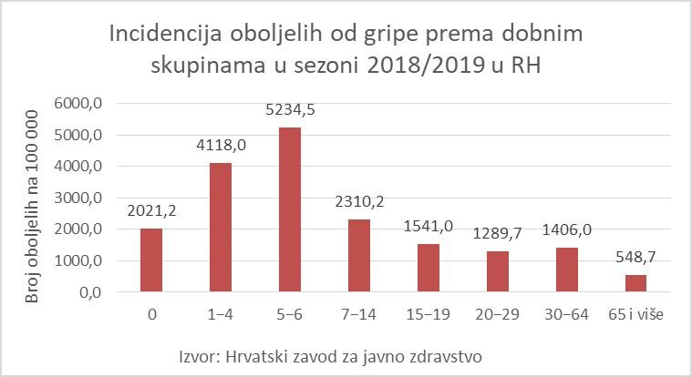 Stopa incidencije oboljelih od gripe prema dobnim skupinama u Hrvatskoj u sezoni 2018./ 2019.