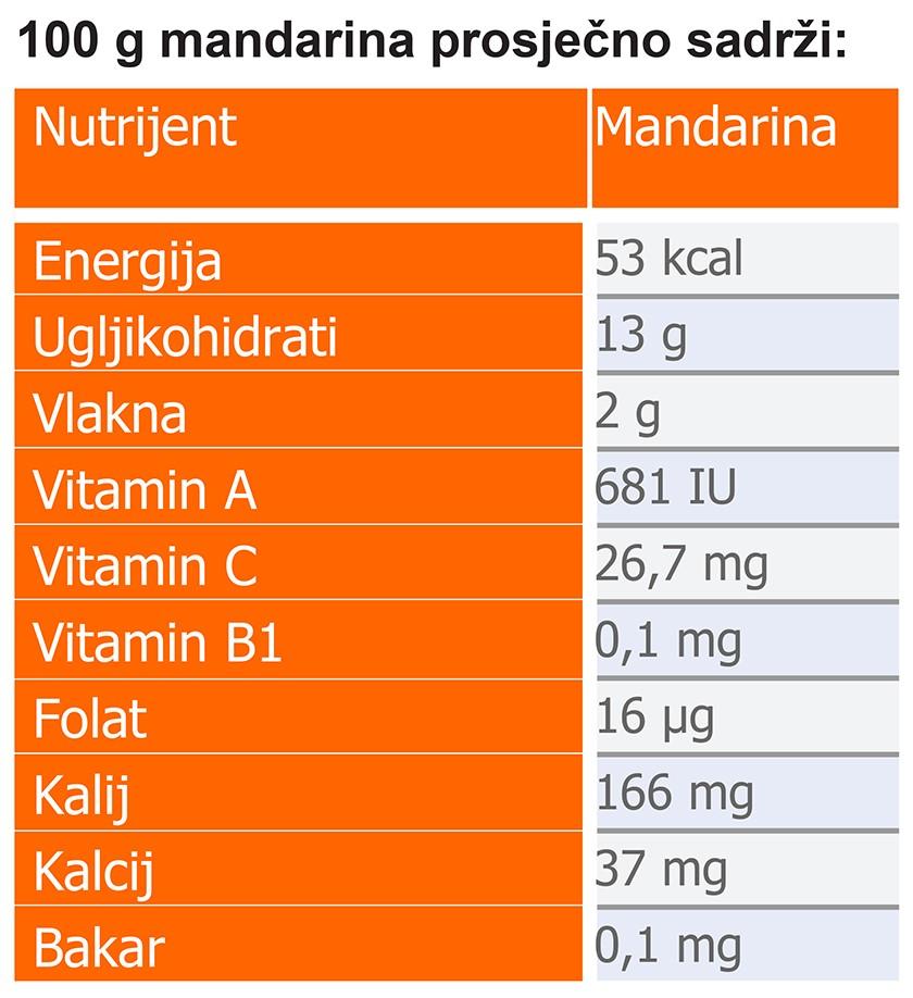 mandarine, citrusno voće, vitamin C, dijetalna vlakna