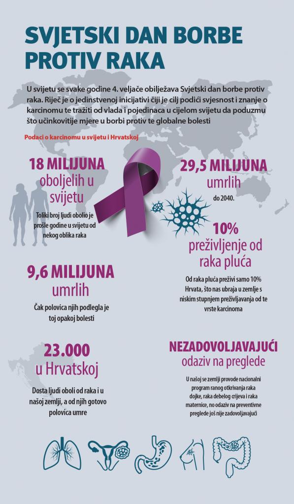Rak - Svjetski dan borbe protiv raka