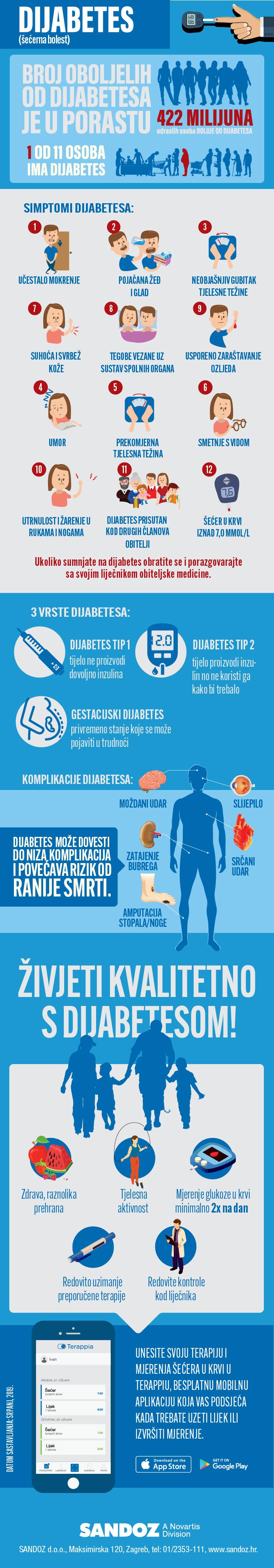 infografika dijabetes secerna bolest