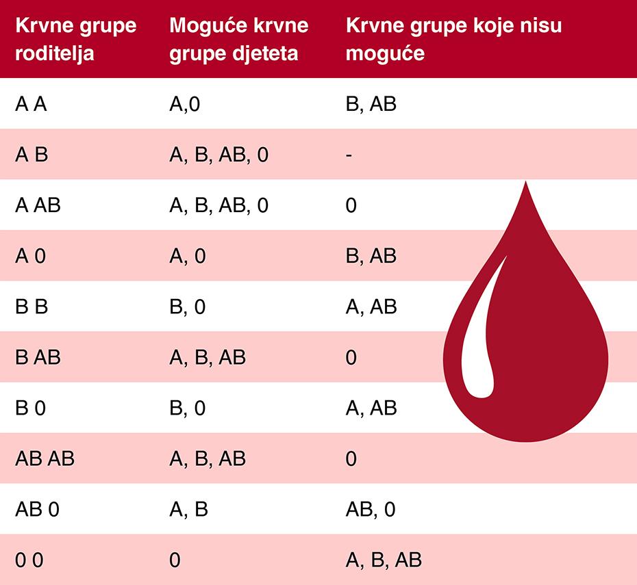 roditelji dijete Krvne grupe